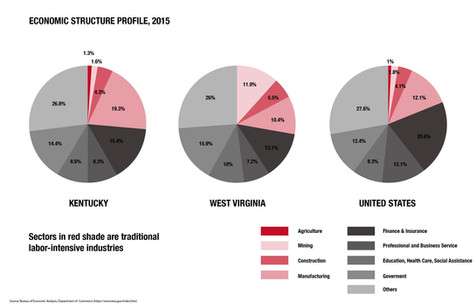 Economic Structure: Kentucky, West Virginia, and the U.S.