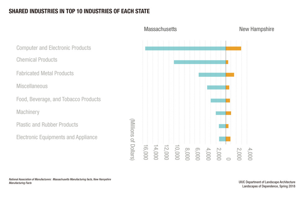 Top Manufacturing Industries in Massachusetts and New Hampshire