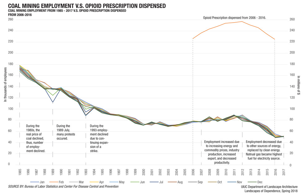Coal Mining Employment and Dispensed Prescriptions