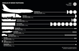 Vehicles for Drug Trafficking