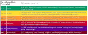Skala indeksu jakości powietrza. Źródło aqicn.org