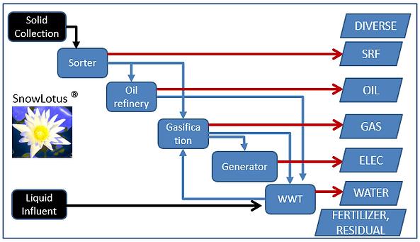 snowlotus diagram simple.PNG