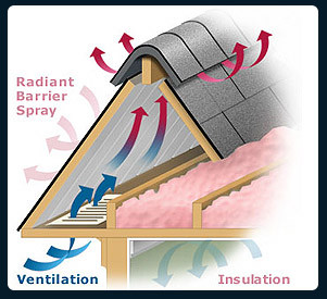 Is Your Home Properly Vented?