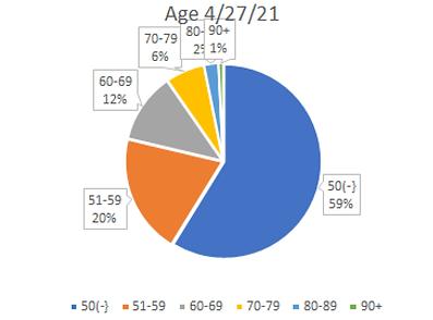 age chart apr 2021.png