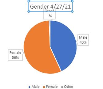 gender chart apr 2021.png
