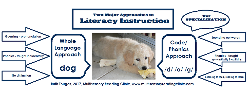 Effective Reading and Spelling program for Dyslexia Multisensory Reading Clinic Dyslexia Therapeutic Tutoring, Ruth Tougas, Effective Literacy Instruction for dyslexia, Dyslexia Reading success, Success Reading instruction for dyslexia Orton Gillingham -Multisensory Reading Clinic