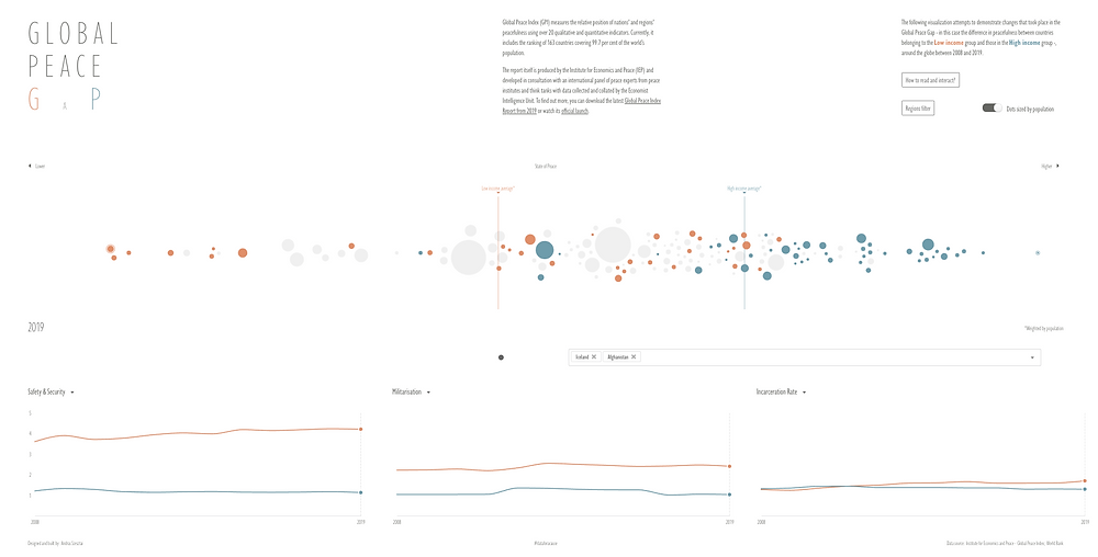 Data For A Cause visualization by András Szesztai