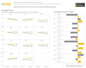 Data visualization byAmy Riffe