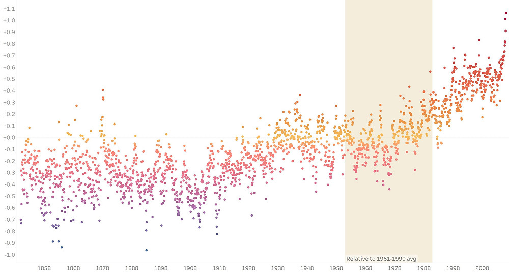 Data Visualization - Global temperatures
