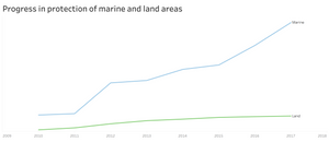 Visualize International Progress in Marine Conservation