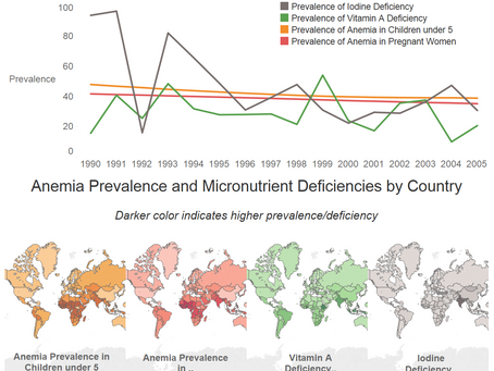 Color in Data Visualization - The role of color in data storytelling