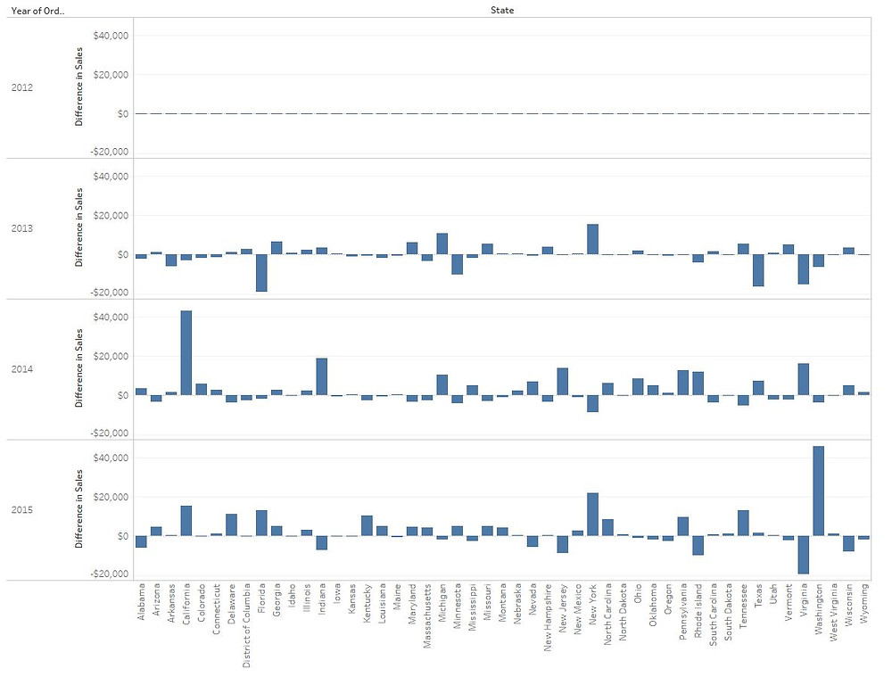 Profit and loss chart in Tableau bars