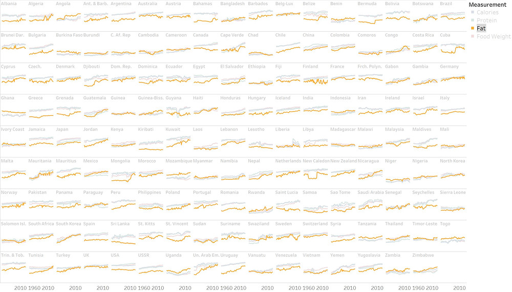 Data Visualization - Changing global diet: fat