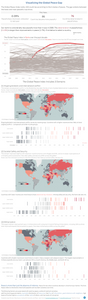 Data For A Cause visualization by Ingrid Arreola