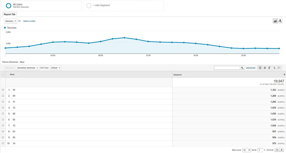 Google Analytics by hour of day aggregate