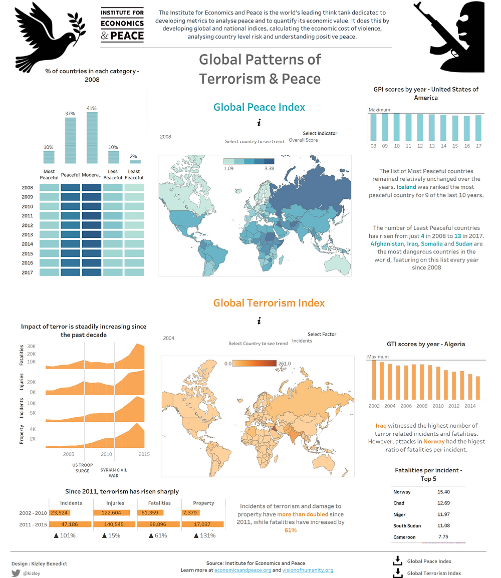 Data for a Cause visualization by Kizley Benedict