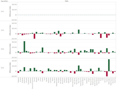 Profit and loss chart in Tableau