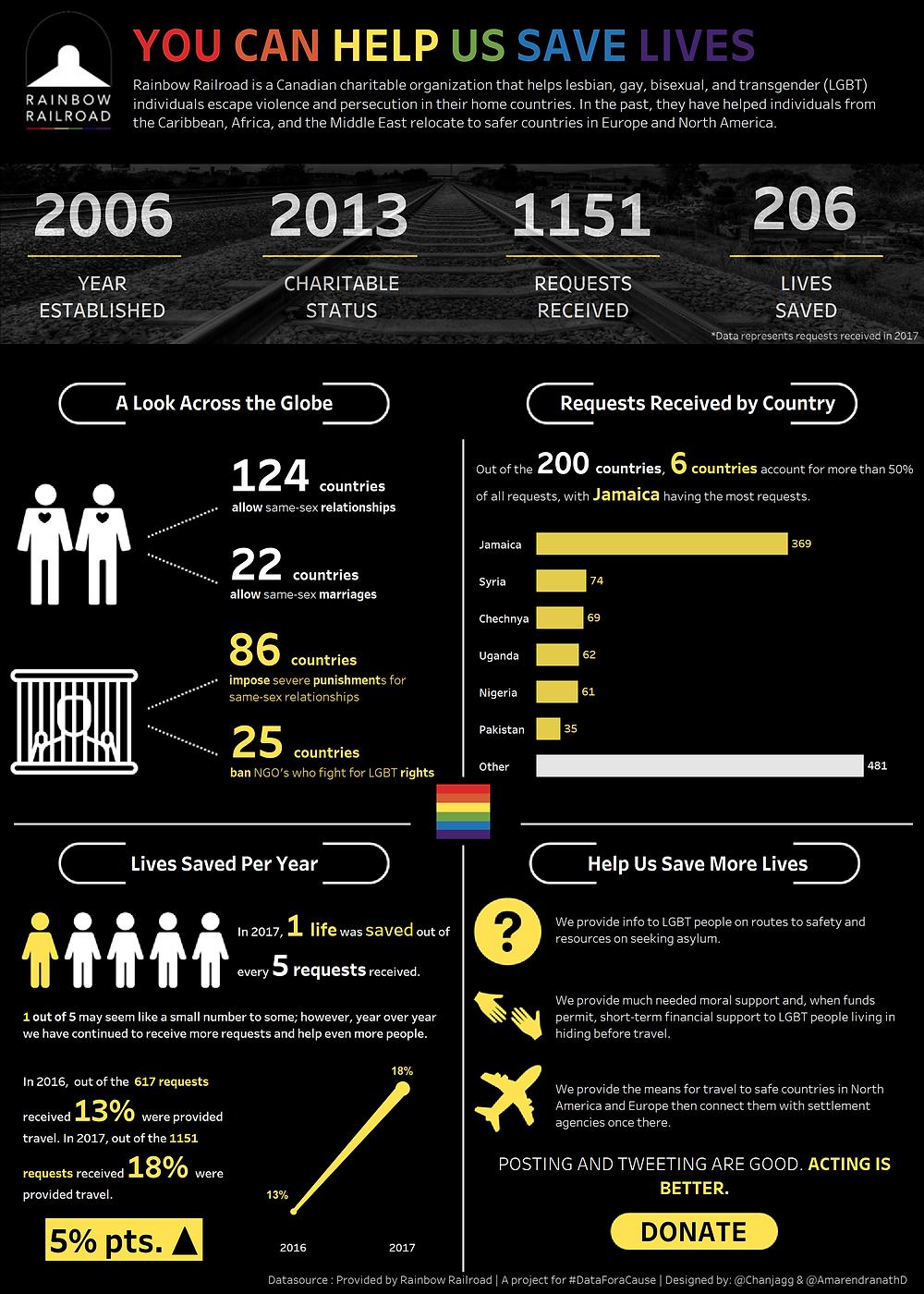 Data visualization by Amarendranath & Chantilly