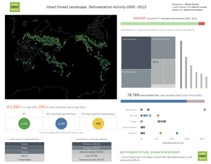 Data visulization by Mitesh Parekh for Global Forest Watch