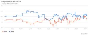 HighCharts - free data visualization tools