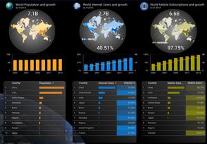Google Data Studio - free data visualization tools