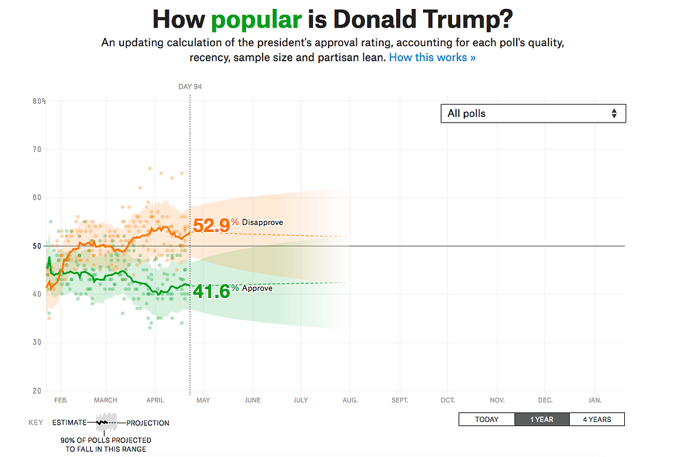 Nate Silver blog - Trump