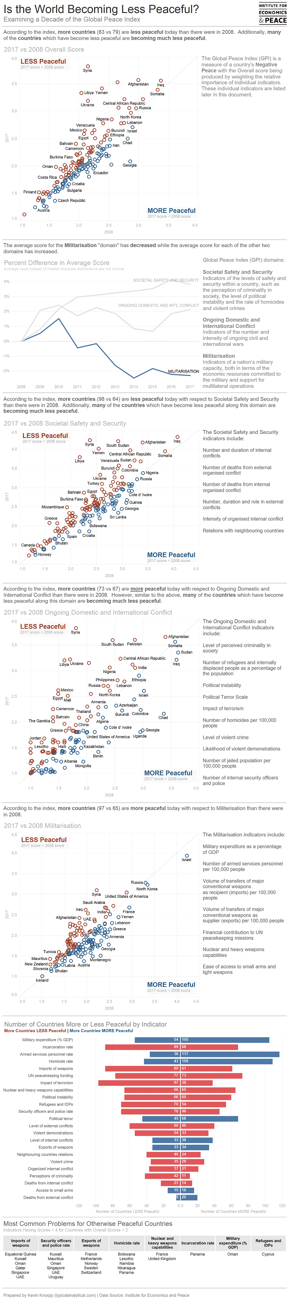 Data for a Cause visualization byKevin M. Knorpp
