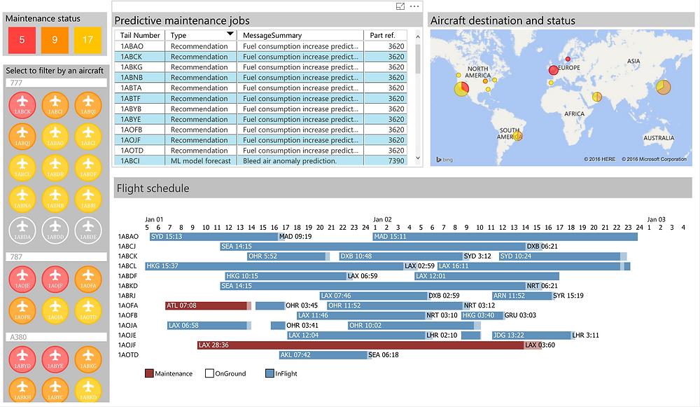 Power BI - free data visualization tools