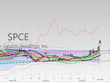 Swing Trade with Options: SPCE (Virgin Galactic Holdings).