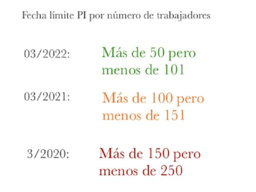 Tiempos de Igualdad (II)