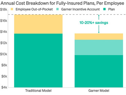 A New Way for Fully Insured Employers to Manage Rising Healthcare Spend