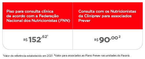 Tabela de comparação de preços das consultas com valor de referência estabelecido em 2021 e no Paraná. Consulta clínica de acordo com a FNN, a partir de R$152,62. Consulta clínica na Cliniprev para associados Prever nas unidades do Paraná por R$90,00.