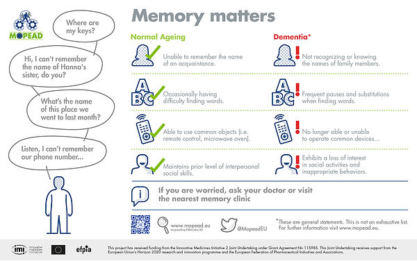 Normal ageing vs dementia - MOPEAD hv.jp