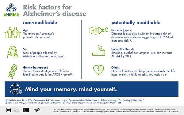 Risk factors - MOPEAD hv.png