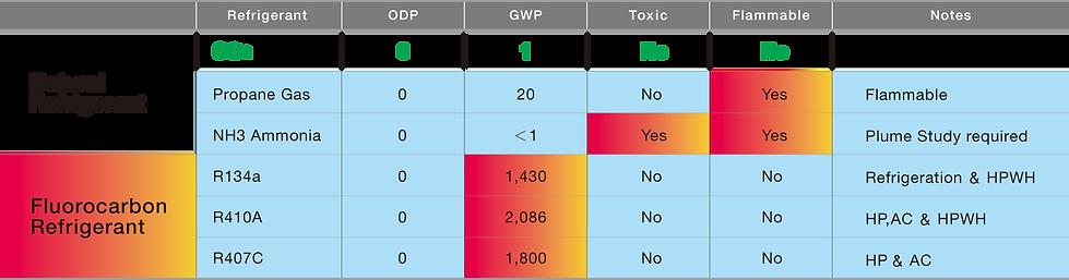 Natural Refrigerant Comparison Table.png