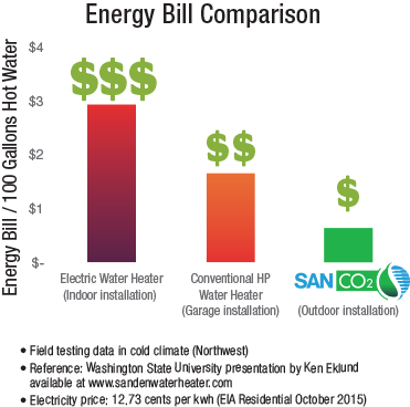 img_products_graph_energy_bill_compariso