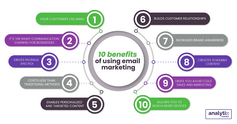Your campaign does not end after email delivery. It is important to track its effectiveness and make improvements to ensure your messages get more attention. Email automation applications can be used for more than just scheduling message sending.