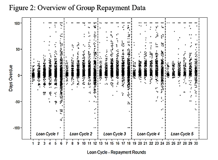 Microfinance Group Repayment Data.png