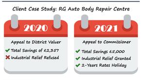 GOWLANDS I BUSINESS RATES I CLIENT CASE STUDY RG AUTO BODY REPAIR CENTRE