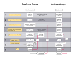 It is not rocket science! 8 steps to regulatory compliance