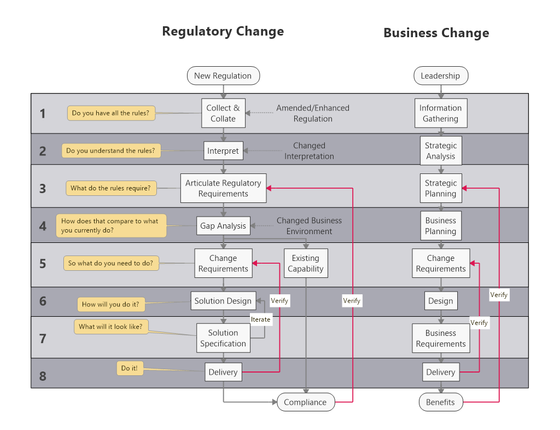 It is not rocket science! 8 steps to regulatory compliance