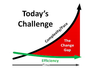 The Change Gap