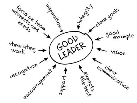 Ingredients of Girls in Leadership