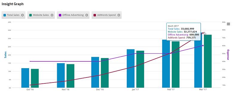 Insight-Graph-conversions-adwords-sheets