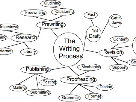 Putting the Pro Back in Professional Writing: 2 of 3