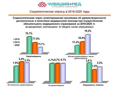 """Соц. опросы """"Чувашия-Мед"""" в 2018-2020 годах"""