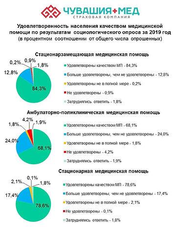 """Социологические опросы АО """"СК """"Чувашия-Мед"""" по удовлетворённости населения медицинской помощью"""