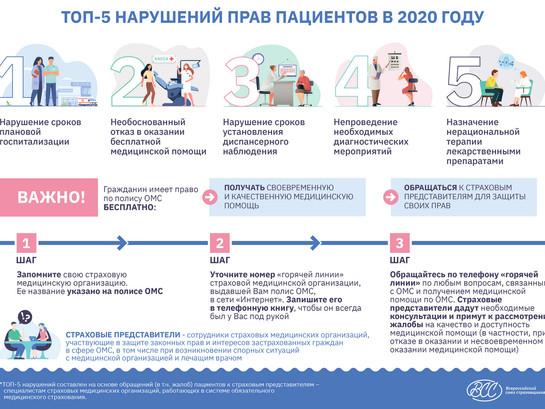 ТОП-5 нарушений прав пациентов в 2020 году