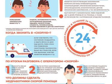 Важно: права пациентов по полису ОМС при заражении коронавирусной инфекцией!