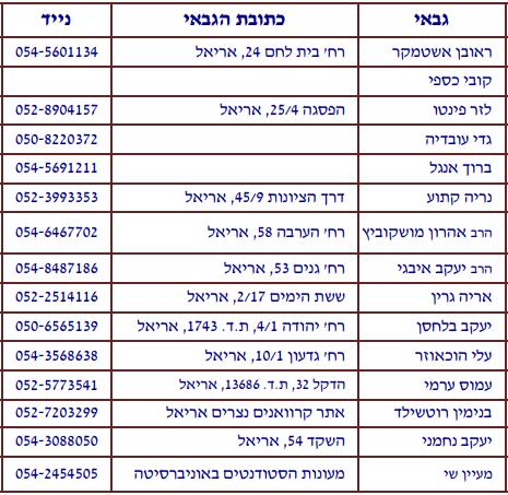 רשימת גבאים - מועצה דתית אריאל